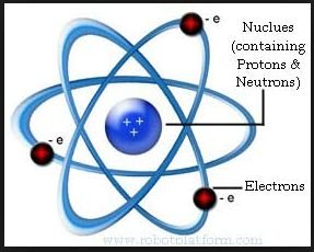 Rutherford Atomic Model, 1911